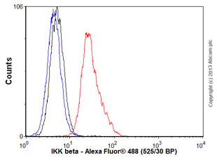 Flow Cytometry - Anti-IKK beta antibody [10A9B6] (ab12140)