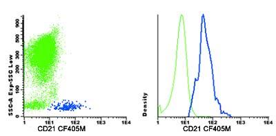 Flow Cytometry - Anti-CD21 antibody [HI21a], prediluted (CF405M) (ab123615)