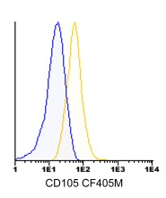 Flow Cytometry - Anti-CD105 antibody [2H6F11], prediluted (CF405M) (ab123634)