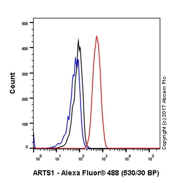 Flow Cytometry - Anti-ARTS1 antibody [EPR6069] (ab124669)