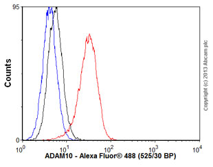 Flow Cytometry - Anti-ADAM10 antibody [EPR5622] (ab124695)