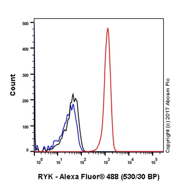Flow Cytometry - Anti-RYK antibody [EPR5169(2)] (ab124961)