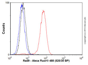 Flow Cytometry - Anti-Rad9 antibody [93A535] (ab13600)