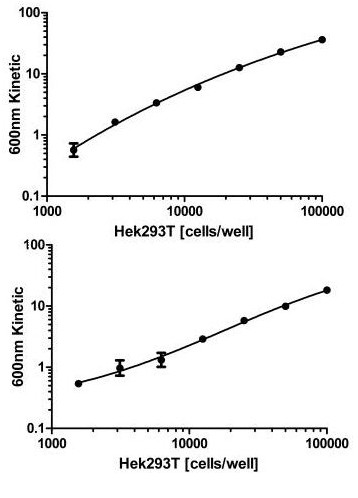 Figure 1. Dynamic range of Hek293T cells.