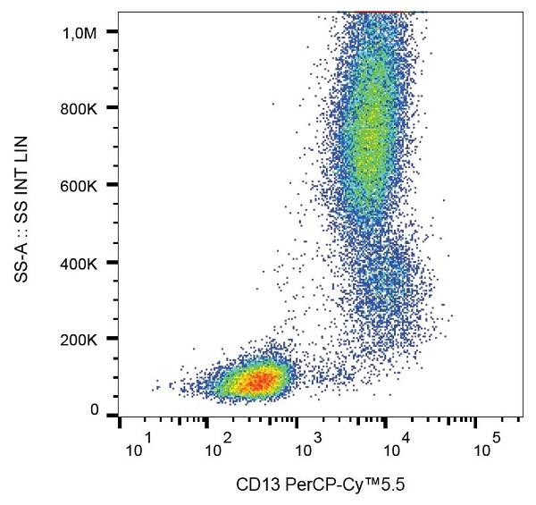 Flow Cytometry - Anti-CD13 antibody [WM15] (PerCP/Cy5.5®) (ab157316)
