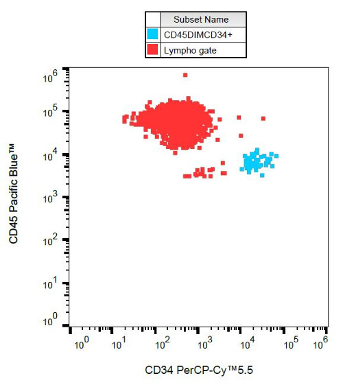 Flow Cytometry - Anti-CD34 antibody [581], prediluted (PerCP/Cy5.5®) (ab157325)