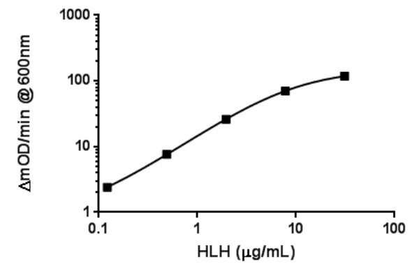 Standard Curve using ab157393
