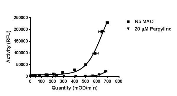 MOAB antibody Specificity