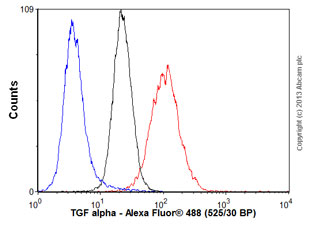 Flow Cytometry - Anti-TGF alpha antibody [213-4.4] (ab16768)