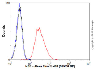 Flow Cytometry - Anti-NSE antibody [37E4] (ab16807)