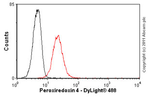 Flow Cytometry-Anti-Peroxiredoxin 4 antibody [7A1](ab16943)