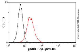 Flow Cytometry - Anti-gp340 antibody [5D7] (ab17779)
