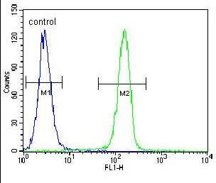 Flow Cytometry - Anti-SELV antibody (ab170270)