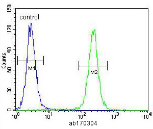 Flow Cytometry - Anti-IGF2 antibody (ab170304)