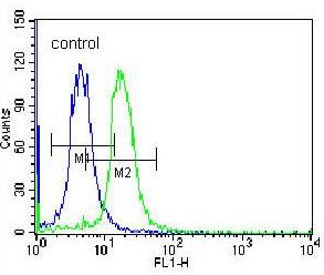 Flow Cytometry - Anti-STARD5 antibody - Aminoterminal end (ab171192)
