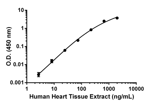 Titration of Human Heart Homogenate within the working range of the assay