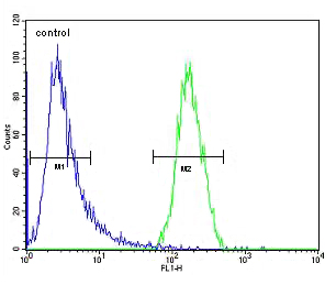Flow Cytometry - Anti-TRIM38 antibody - C-terminal (ab171850)