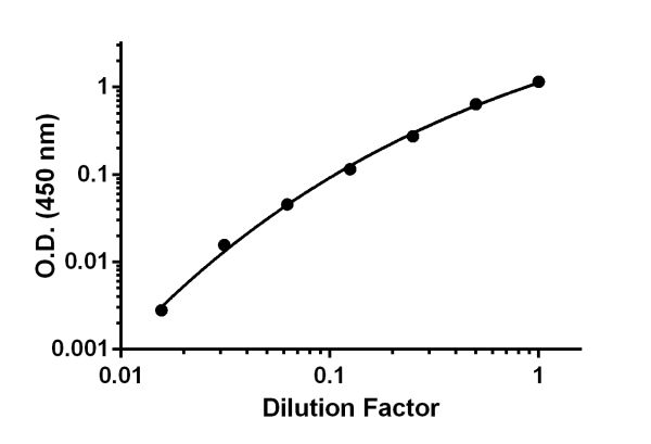 Titration of HeLa conditioned media was performed within the working range of the assay.