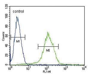 Flow Cytometry - Anti-CFHR5 antibody (ab175254)