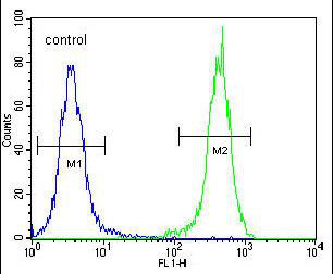 Flow Cytometry - Anti-OTUD6B antibody - C-terminal (ab175592)