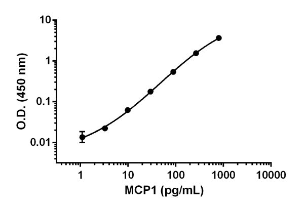 Example of MCP1 (CCL2) standard curve.