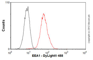 Flow Cytometry - Anti-EEA1 antibody [mAbcam18175] (ab18175)