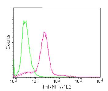 Flow Cytometry - Anti-Heterogeneous Nuclear Ribonucleoprotein (A1-like)  [EPR13673] antibody (ab180124)