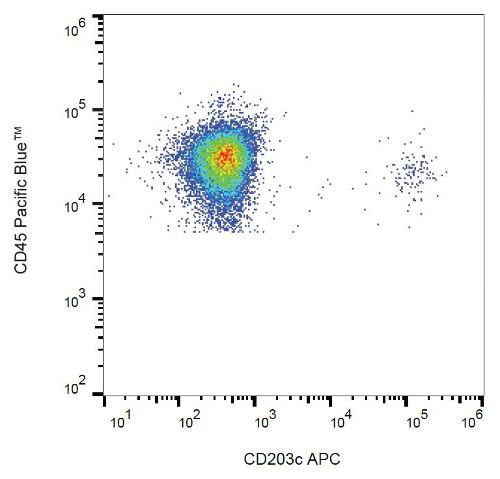 Flow Cytometry - Anti-ENPP3 antibody [NP4D6] (Allophycocyanin) (ab180551)