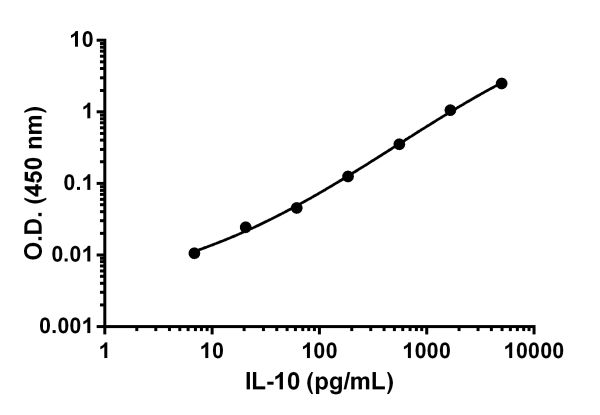 . Example of IL-10 standard curve in Sample Diluent 25BS.