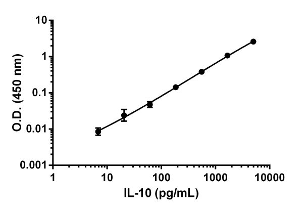 Example of IL-10 standard curve in Sample Diluent NS.