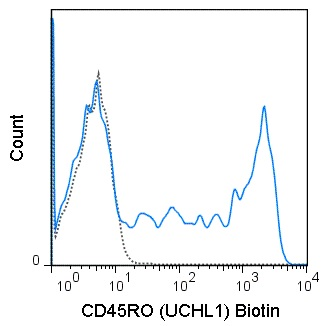 Flow Cytometry - Anti-CD45RO antibody [UCHL1] (Biotin) (ab19741)