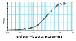 Sandwich ELISA - Anti-Staphylococcus Enterotoxin B [3D10] antibody (ab190465)