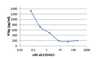 Neutralising - Anti-Staphylococcus Enterotoxin B antibody [3D10] (ab190465)