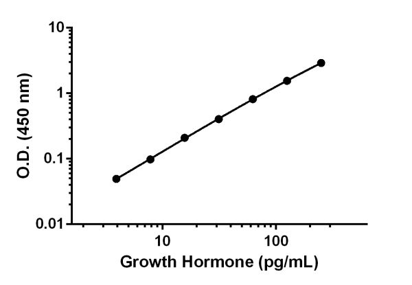 Example of Growth Hormone standard curve