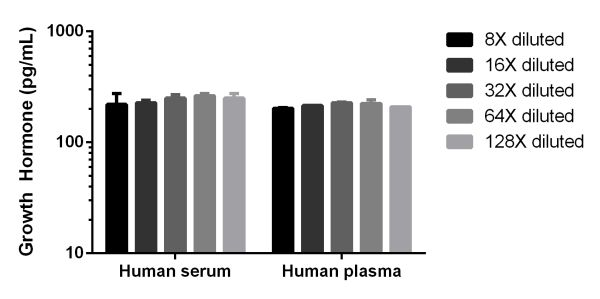 Interpolated concentrations of Growth Hormone in Human serum and plasma