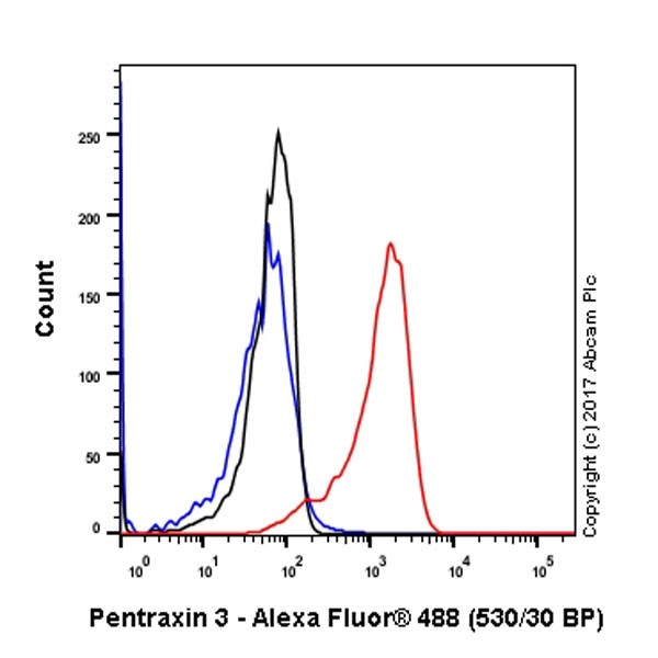 Flow Cytometry - Anti-Pentraxin 3 antibody [EPR18678-105] (ab190838)