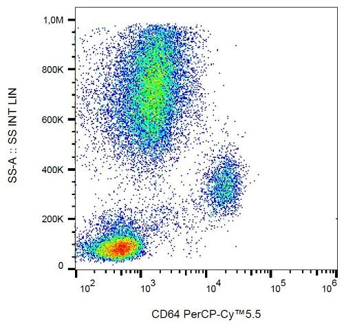 Flow Cytometry - Anti-CD64 antibody [10.1] (PerCP/Cy5.5®) (ab192340)