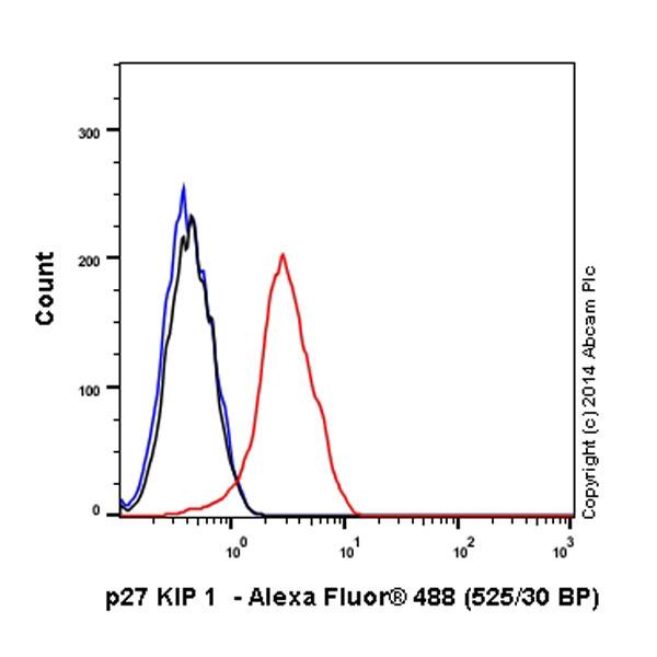 Flow Cytometry - Anti-p27 KIP 1 antibody [Y236] (Alexa Fluor® 488) (ab194233)