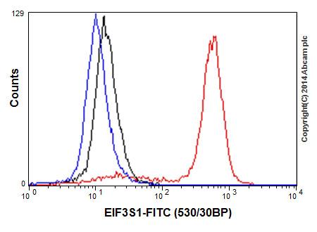 Flow Cytometry - Anti-EIF3S1 antibody [EPR16161] (ab196018)