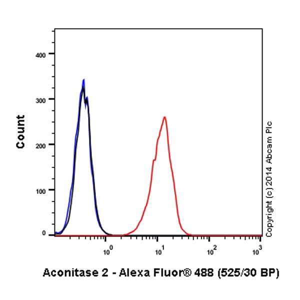 Flow Cytometry - Anti-Aconitase 2 antibody [EPR8283(B)] (Alexa Fluor® 488) (ab197879)