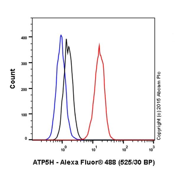 Flow Cytometry - Anti-ATP5H antibody [10G5AB9] (Alexa Fluor® 488) (ab198594)