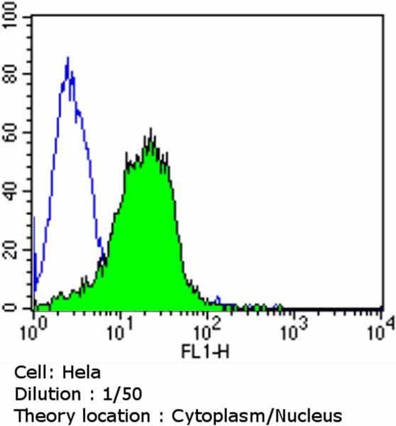 Flow Cytometry - Anti-Aryl hydrocarbon Receptor  antibody [RPT9] - ChIP Grade (ab2769)
