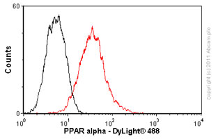 Flow Cytometry - Anti-PPAR alpha antibody [3B6/PPAR] - ChIP Grade (ab2779)