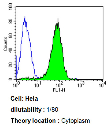 Flow Cytometry - Anti-ADP Ribosylation Factor antibody [1D9] (ab2806)