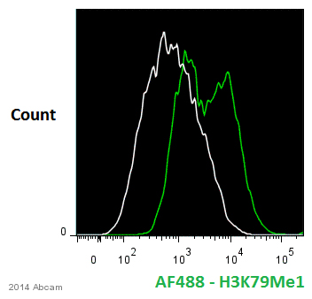Flow Cytometry - Anti-Histone H3 (mono methyl K79) antibody - ChIP Grade (ab2886)