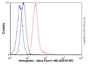 Flow Cytometry - Anti-Hemoglobin antibody [901] (ab20079)