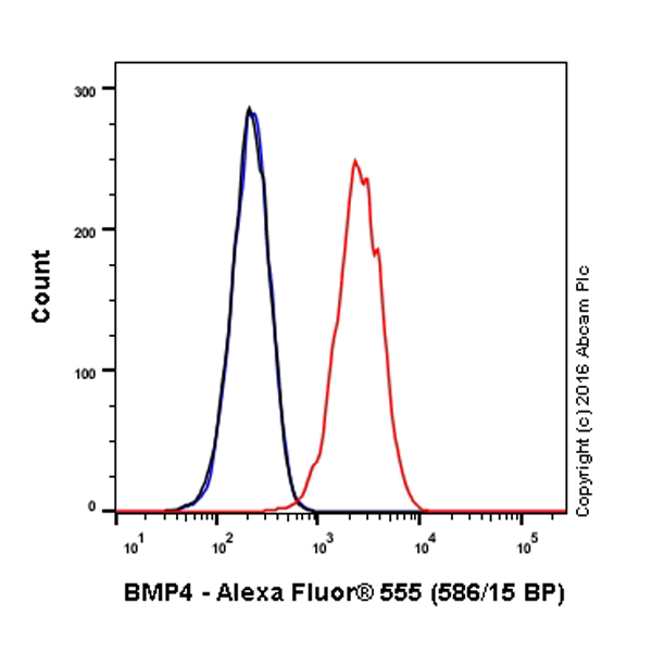 Flow Cytometry - Anti-BMP4 antibody [EPR6211] (Alexa Fluor® 555) (ab202524)