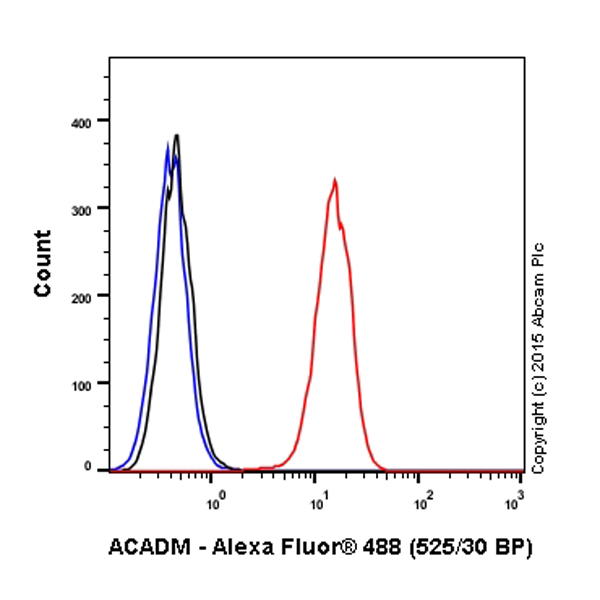Flow Cytometry - Anti-ACADM antibody [EPR3708] (Alexa Fluor® 488) (ab203262)