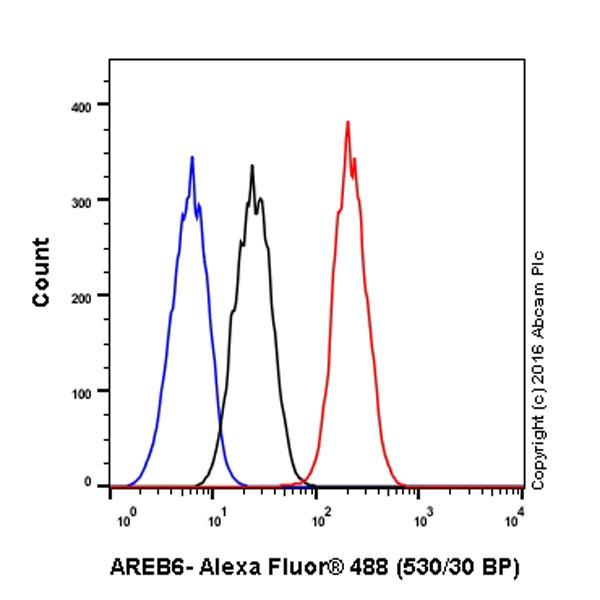 Flow Cytometry - Anti-AREB6 antibody [EPR17375] (ab203829)