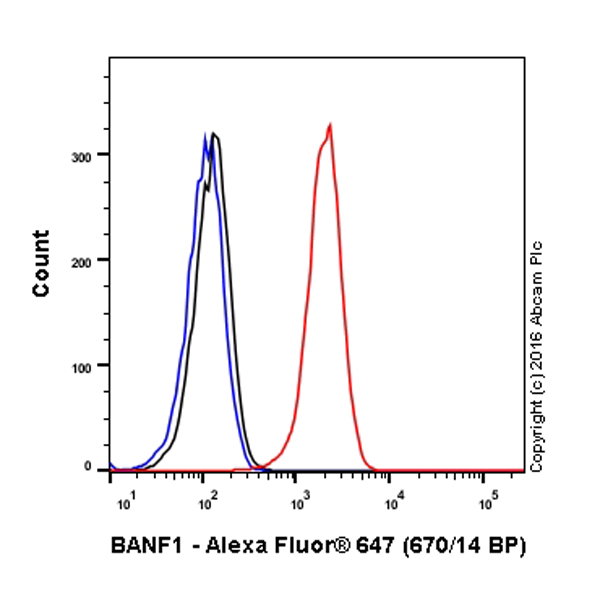 Flow Cytometry - Anti-BANF1 antibody [EPR7668] (Alexa Fluor® 647) (ab208621)